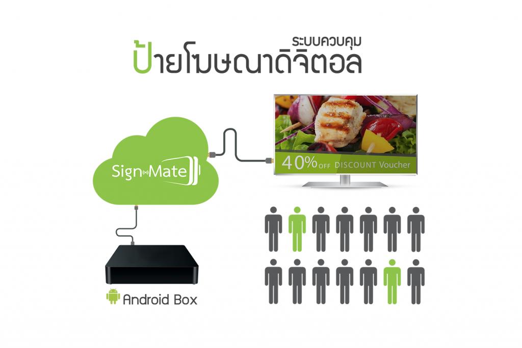 Cloud-Based Digital Signage คืออะไร ? - SignMate